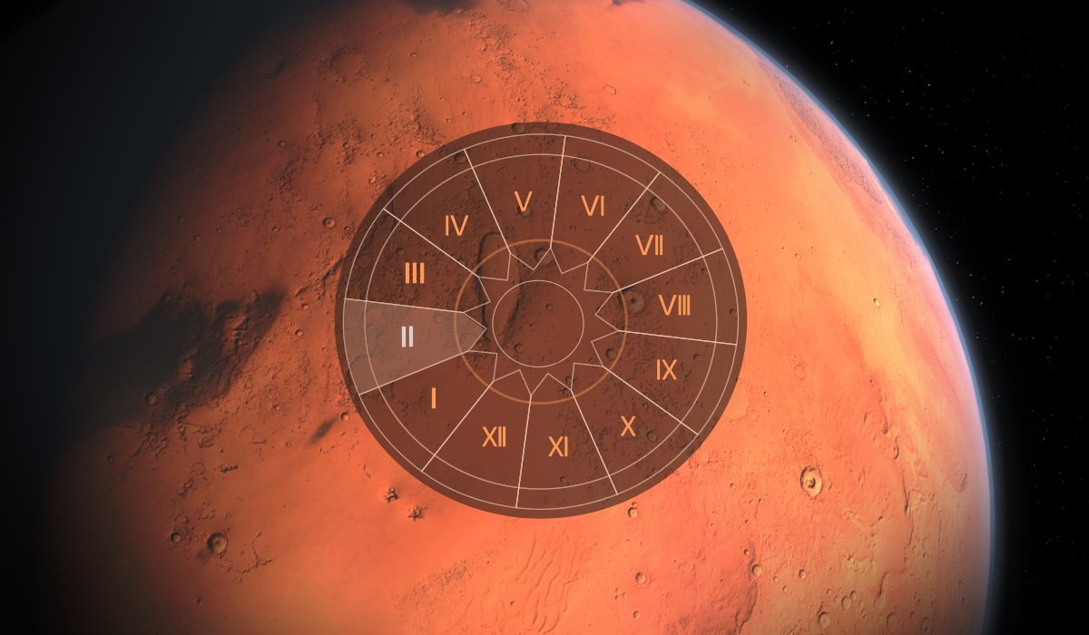 Mars in 2nd House